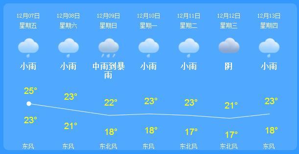 海南天气预报一周如何?这次真的降温了吗?